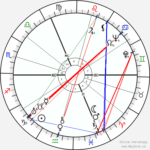 Simone de Beauvoir wikipedie wiki 2018, 2019 horoskop