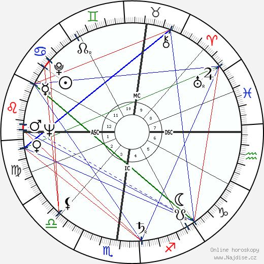 Simone Veil wikipedie wiki 2020, 2021 horoskop