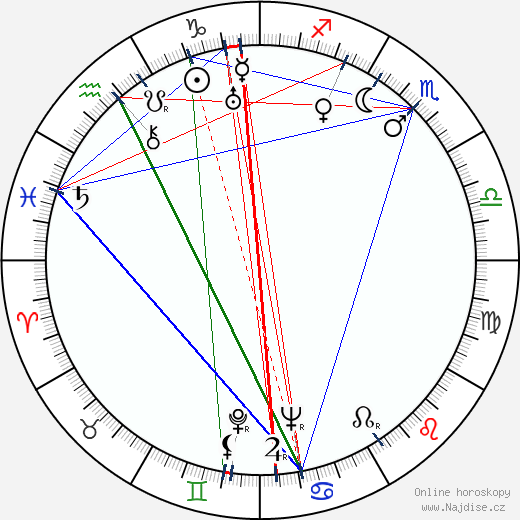 Šin'iči Himori wikipedie wiki 2018, 2019 horoskop