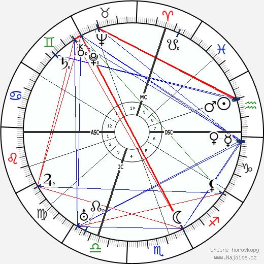 Sinclair Lewis wikipedie wiki 2018, 2019 horoskop