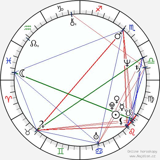 Šinnosuke Ikehata wikipedie wiki 2019, 2020 horoskop
