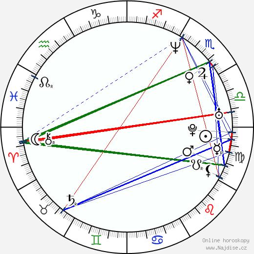Šinsuke Sató wikipedie wiki 2018, 2019 horoskop