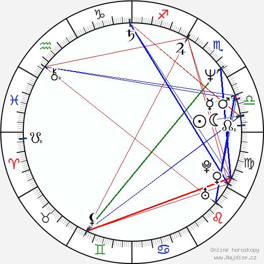 Sirpa Taivainen wikipedie wiki 2018, 2019 horoskop