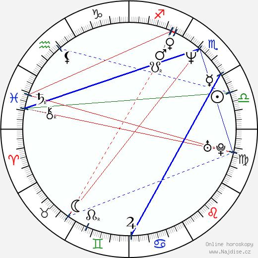 Sisa Sklovská wikipedie wiki 2020, 2021 horoskop