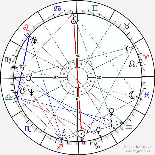 Sissy Spacek wikipedie wiki 2020, 2021 horoskop