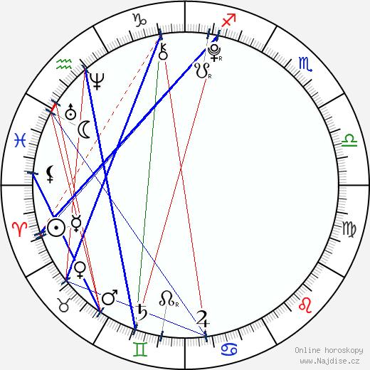 Skai Jackson wikipedie wiki 2018, 2019 horoskop
