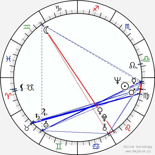 Skip Hinnant wikipedie wiki 2017, 2018 horoskop