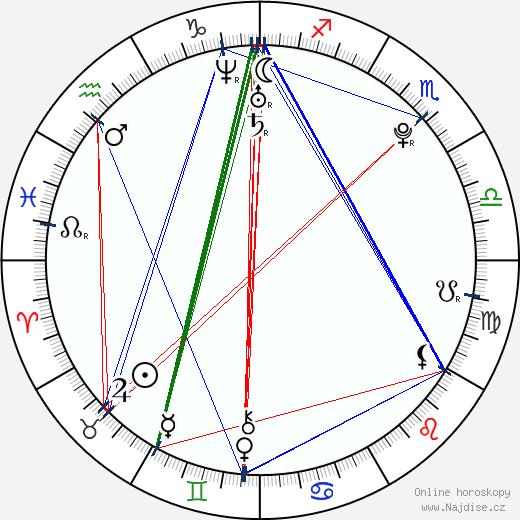 Skye Sweetnam wikipedie wiki 2018, 2019 horoskop