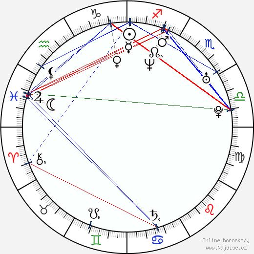 Slávka Halčáková wikipedie wiki 2020, 2021 horoskop