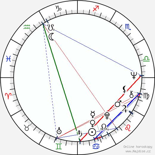 Slávka Hozová wikipedie wiki 2020, 2021 horoskop