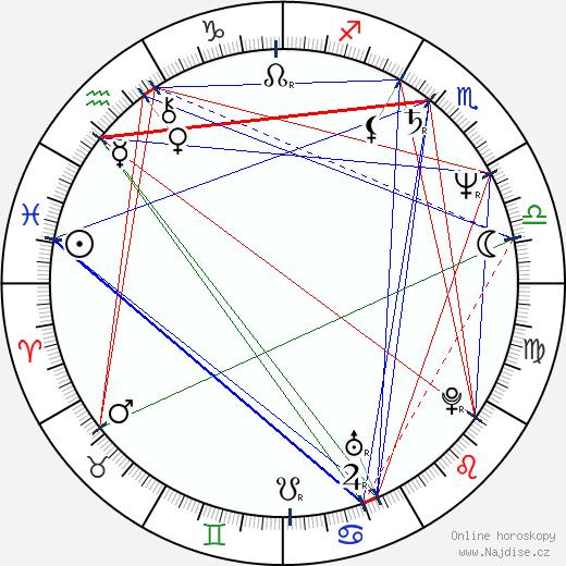 Slavomír Lener wikipedie wiki 2018, 2019 horoskop