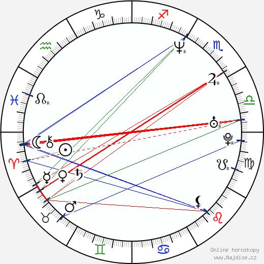 Slawomir Fabicki wikipedie wiki 2017, 2018 horoskop