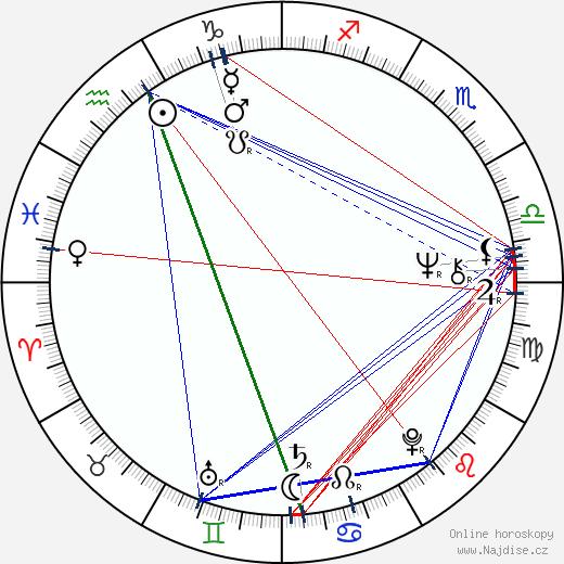 Slawomir Idziak wikipedie wiki 2019, 2020 horoskop