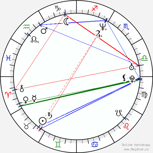 Sofia Coppola wikipedie wiki 2020, 2021 horoskop