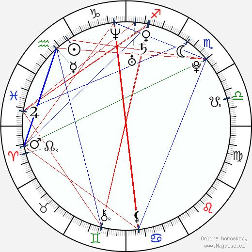 Sofía Gala wikipedie wiki 2019, 2020 horoskop
