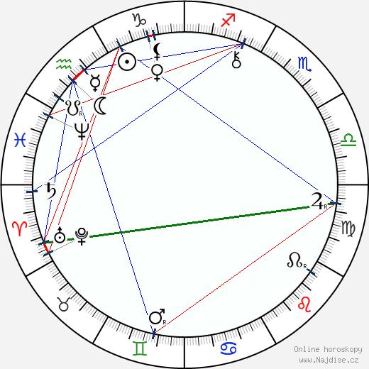 Sofia Kovalevská wikipedie wiki 2018, 2019 horoskop