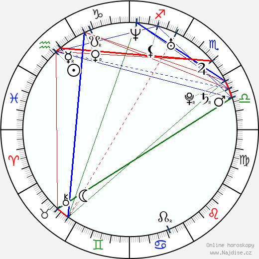 Sofie Cappelen wikipedie wiki 2018, 2019 horoskop