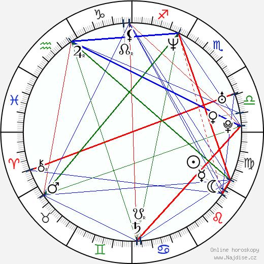 Soňa Norisová wikipedie wiki 2020, 2021 horoskop
