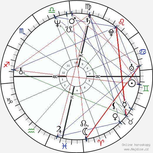 Sonia Braga wikipedie wiki 2018, 2019 horoskop