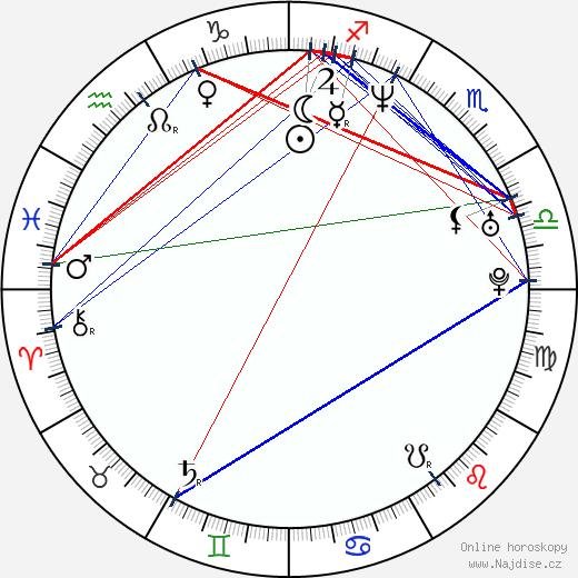 Sonia Satra wikipedie wiki 2019, 2020 horoskop