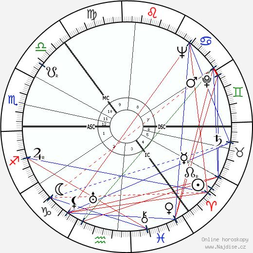 Sonja Henie wikipedie wiki 2018, 2019 horoskop