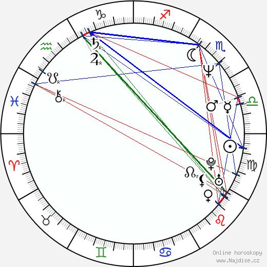 Sonja Savic wikipedie wiki 2018, 2019 horoskop