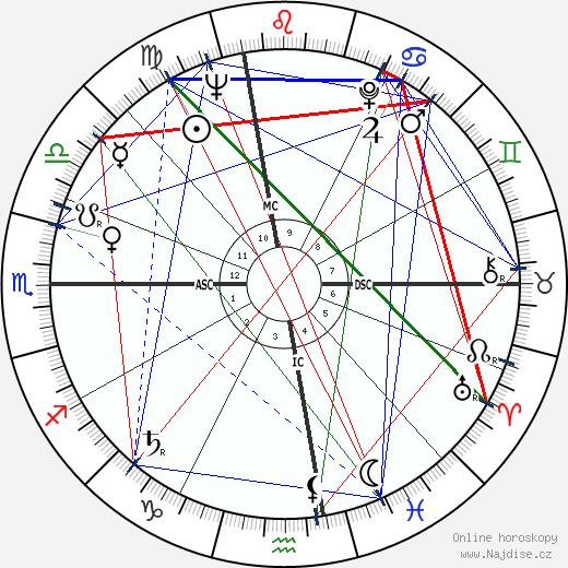 Sonny Rollins wikipedie wiki 2018, 2019 horoskop