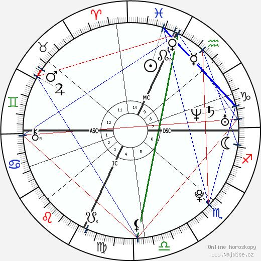 Sonya Kitchell wikipedie wiki 2018, 2019 horoskop