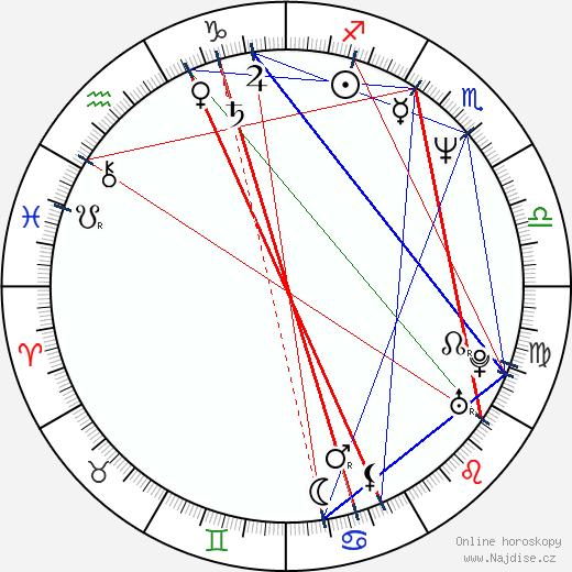 Soonrye Yim wikipedie wiki 2018, 2019 horoskop