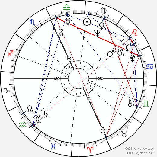 Sophia Loren wikipedie wiki 2018, 2019 horoskop