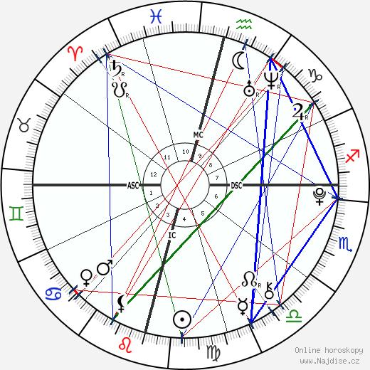 Sophia Rose Stallone wikipedie wiki 2018, 2019 horoskop