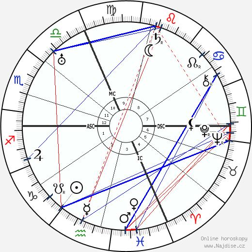 Sophia Taeuber-Arp wikipedie wiki 2017, 2018 horoskop