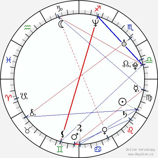 Sophie Cadieux wikipedie wiki 2018, 2019 horoskop