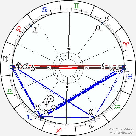 Sophie Marceau wikipedie wiki 2019, 2020 horoskop