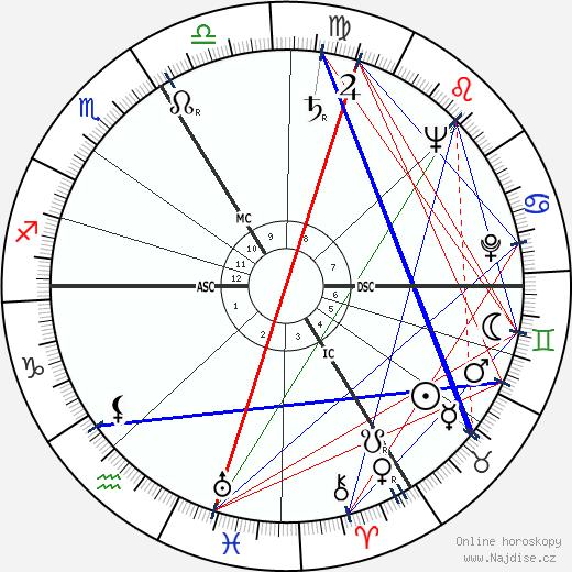 Sophie Scholl wikipedie wiki 2018, 2019 horoskop