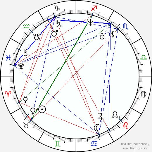 Søren Aabye Kierkegaard wikipedie wiki 2017, 2018 horoskop
