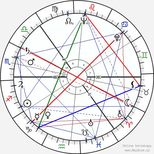 Sossen Krohg wikipedie wiki 2018, 2019 horoskop