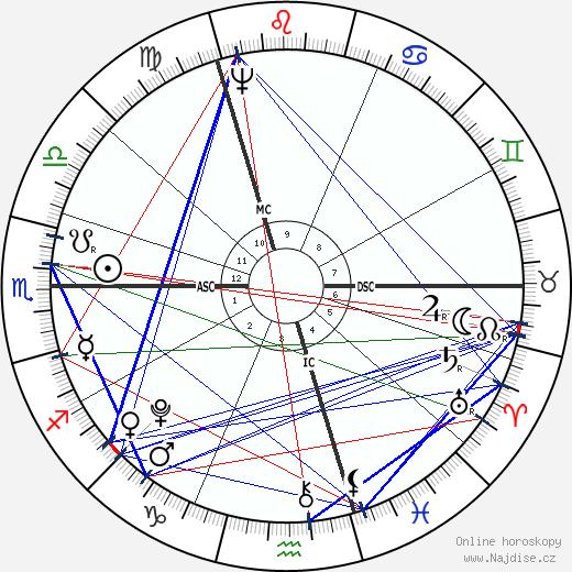 Spencer Perceval wikipedie wiki 2020, 2021 horoskop