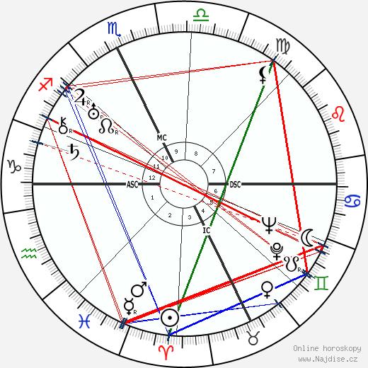 Spencer Tracy wikipedie wiki 2019, 2020 horoskop