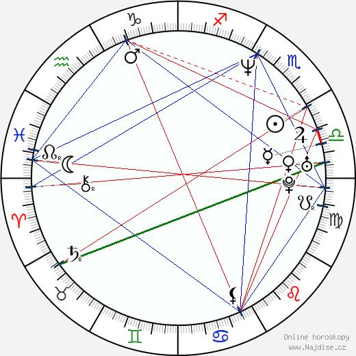 Spike Jonze wikipedie wiki 2019, 2020 horoskop
