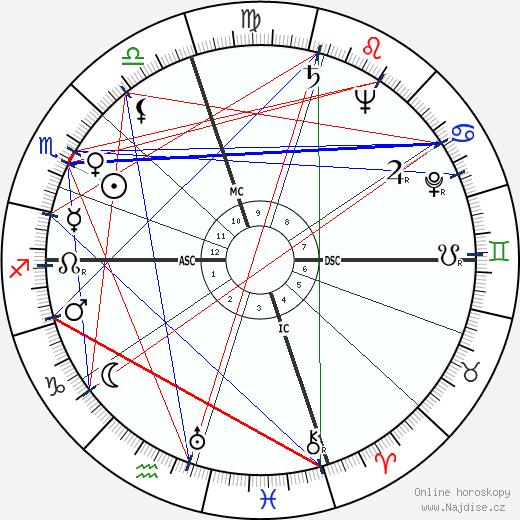 Spiro Agnew wikipedie wiki 2020, 2021 horoskop