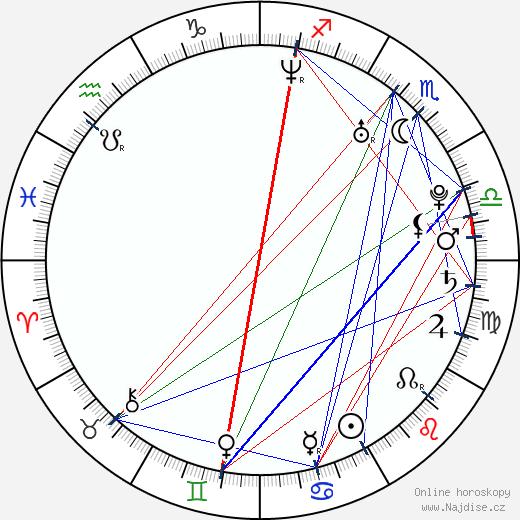 Sprague Grayden wikipedie wiki 2020, 2021 horoskop