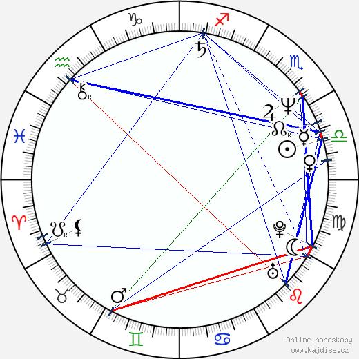 Srdjan Saper wikipedie wiki 2018, 2019 horoskop