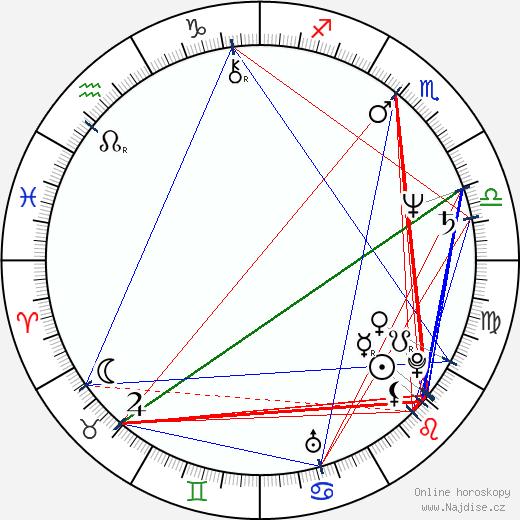 Sri Prakash Lohia wikipedie wiki 2017, 2018 horoskop