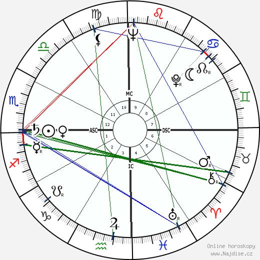 Sri Sathya Sai Baba wikipedie wiki 2018, 2019 horoskop