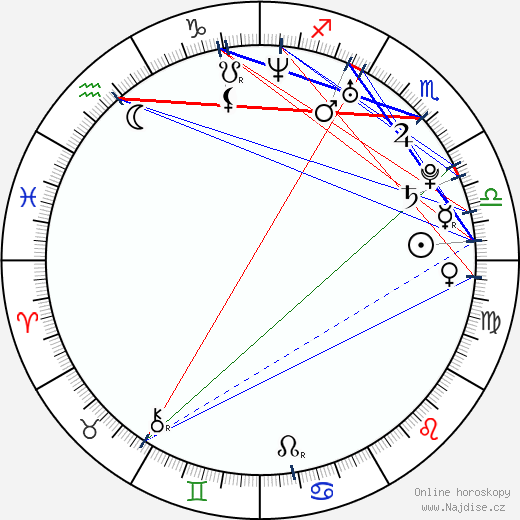 St. Vincent wikipedie wiki 2019, 2020 horoskop