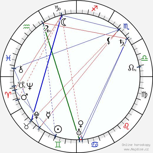 Staava Haavelinna wikipedie wiki 2018, 2019 horoskop