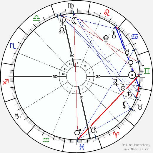 Stacy Keach wikipedie wiki 2020, 2021 horoskop
