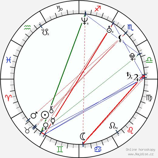 Stacy Silver wikipedie wiki 2017, 2018 horoskop