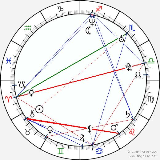 Stana Katic wikipedie wiki 2020, 2021 horoskop
